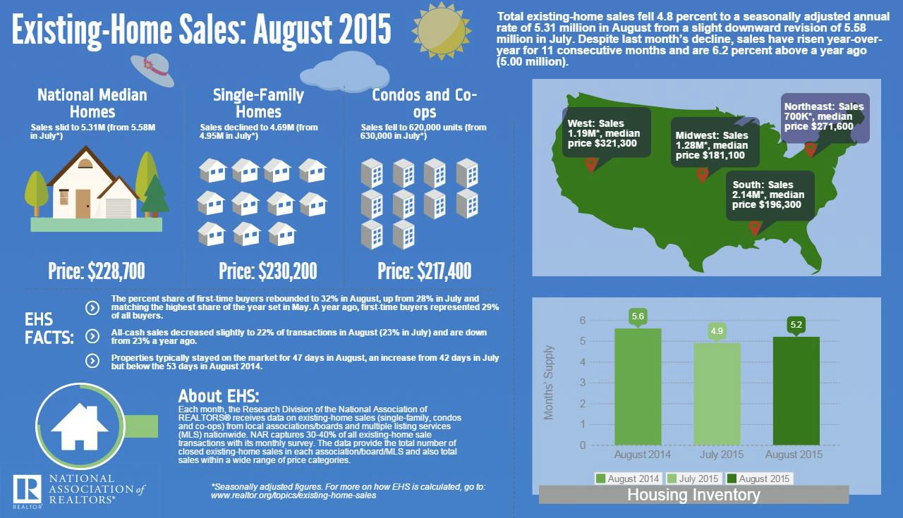 August 2015 Statistics from National Association of Realtors