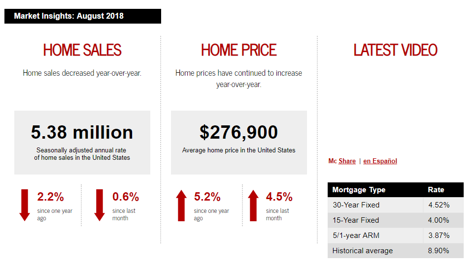 Keller Williams Realty This month in real estate August 2018 for Jean-Luc Andriot blog 082018