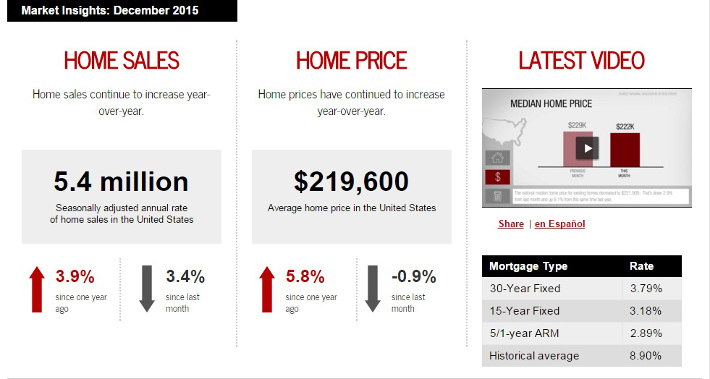 Keller Williams Realty This month in real estate December 2015