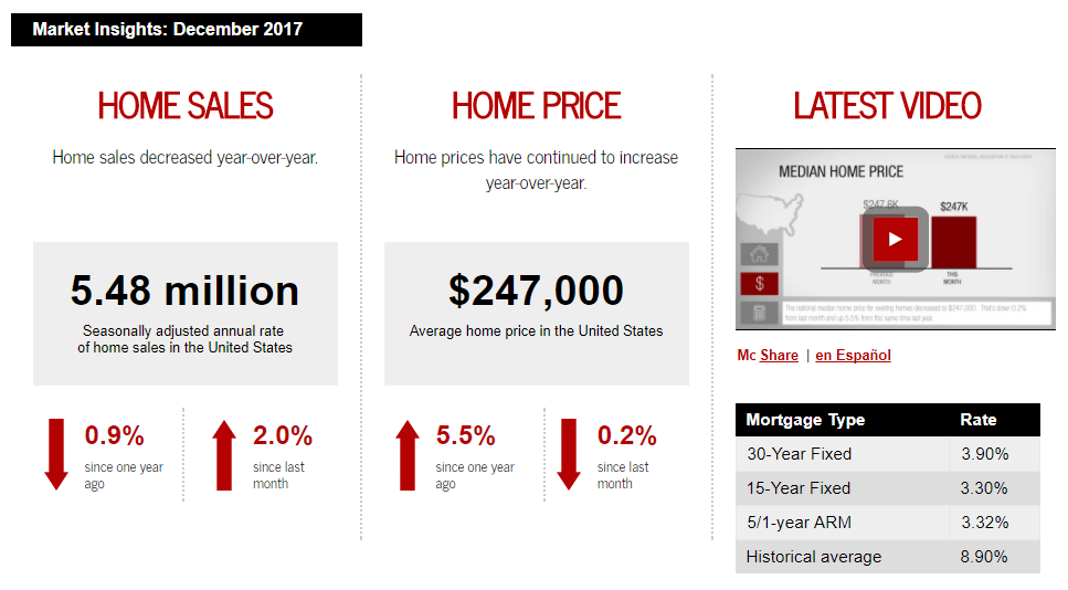December 2017 Keller Williams Realty monthly real estate statistics