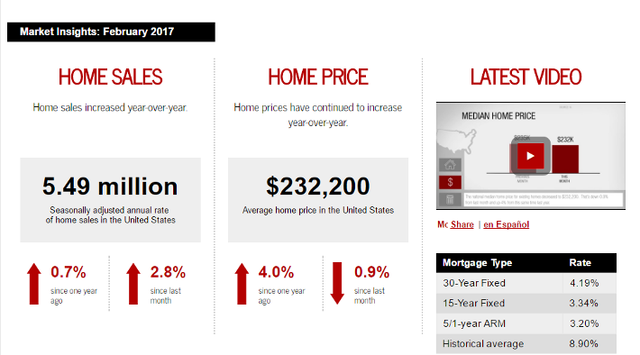 Keller Williams Realty This month in real estate February 2017