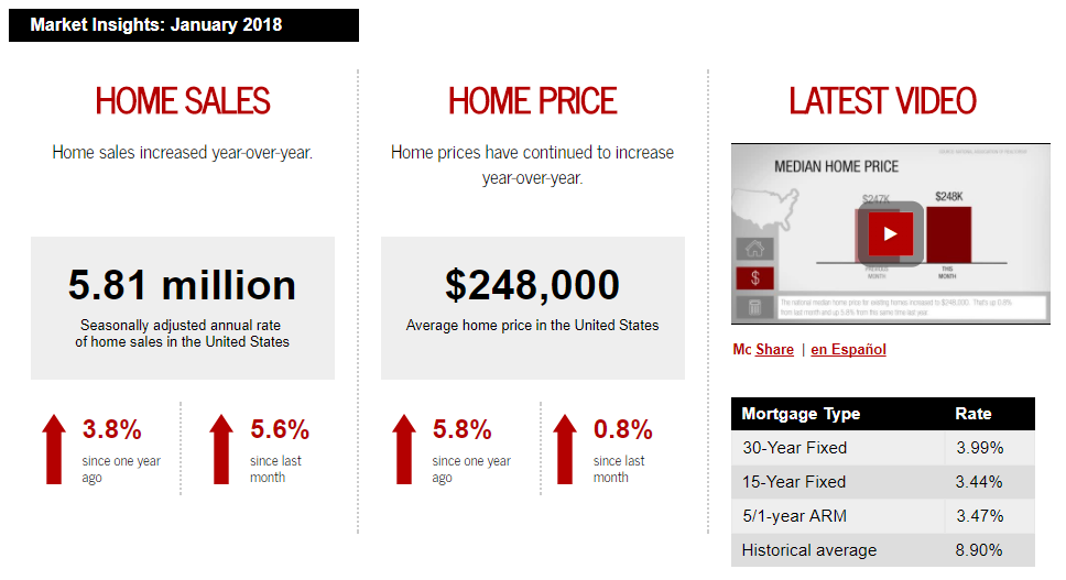 January 2018 Keller Williams Realty monthly real estate statistics