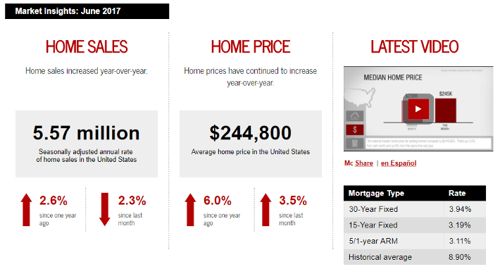 June 2017 Keller Williams Realty monthly real estate statistics