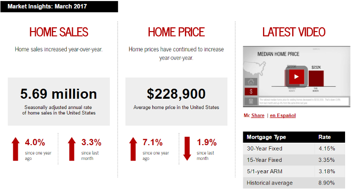 Keller Williams Realty This month in real estate March 2017