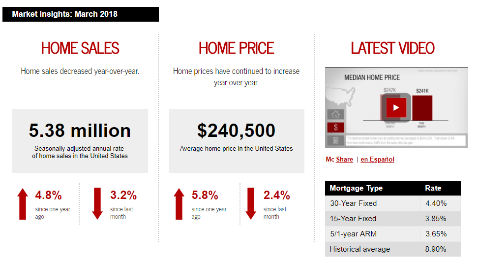 Febuary 2018 Keller Williams Realty monthly real estate statistics