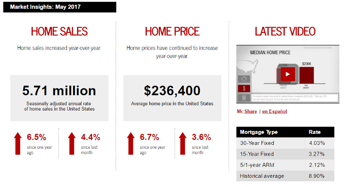 May 2017 Keller Williams Realty monthly real estate statistics