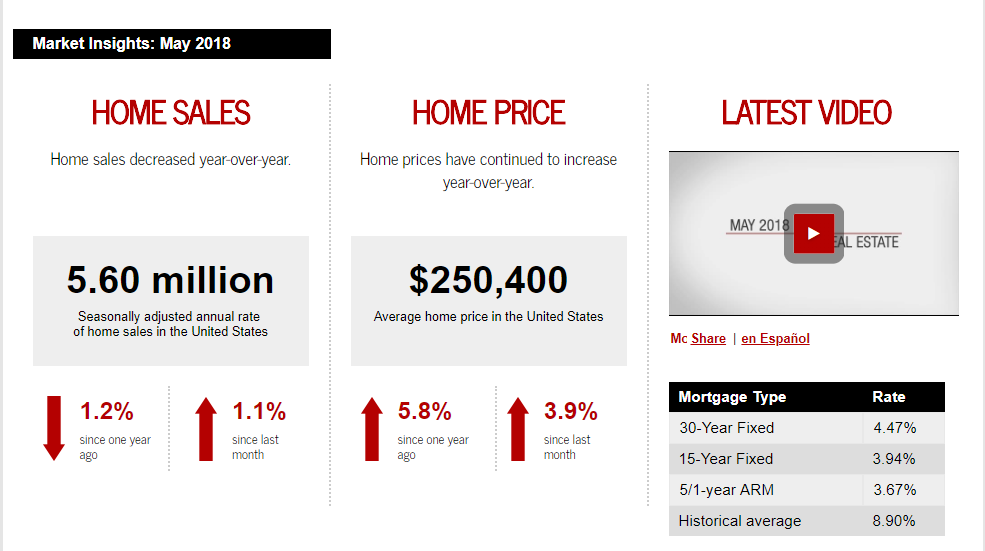 May 2018 Keller Williams Realty monthly real estate statistics