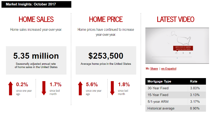 October 2017 Keller Williams Realty monthly real estate statistics